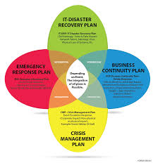 business continuity disaster recovery planning seven security plan