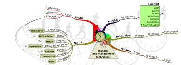 Time Map Double Blog Time Mapping And Mind Mapping Mastermindmaps