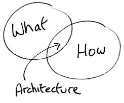 software architecture zen architecture vs design