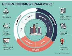 design thinking framework trabajo y organizaciones pinterest