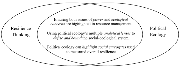 resources free full text towards integrating political ecology