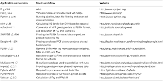 frontiers a bioinformatics workflow for detecting signatures of