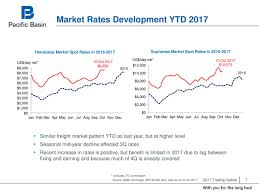 trading pattern shipping pacific basin shipping pcfby q3 2017 sales call slideshow