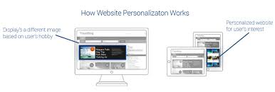 website personalization crucial website personalization tactics you should be implementing