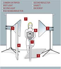 Lighting Tips by Studio Lighting Setup Diagram Author Headshot Lighting Setups