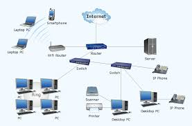 Home Lab Network Design Function And Purpose Of Lan Network On Computer Network