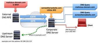 How Dns Works by Using Dns Rpz To Block Malicious Dns Requests