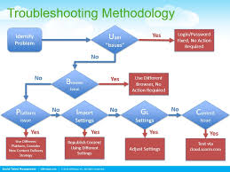 learn how to flow chart your business processes hr