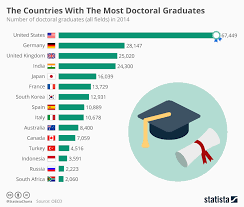 most high tech countries these countries have the most doctoral graduates world economic forum
