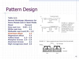 pattern making in metal casting casting since about 4000 bc ppt download