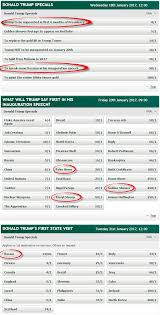 impeachment now even odds at bookies zero hedge