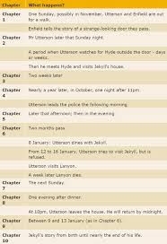 jekyll and hyde chapter 2 themes chapter summaries fazakerley high school english