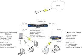 Home Server Network Design Thepacketmaster Home Wireless Networks