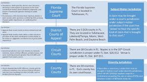 Federal Circuit Court Map Confused By The Court Choices