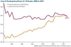 gobble gobble thanksgiving dinners stuffed with savings despite