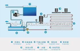 ltwf series air cooled water chiller air to water chiller for air