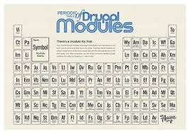 Development Of The Periodic Table The Periodic Table Of Drupal Modules Infographic U0026 Wallpapers