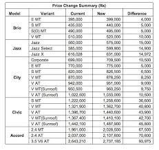 honda cars in india price list honda cars india price list honda city price in pakistan autos post