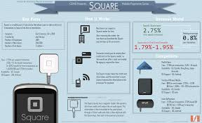 square cost blog