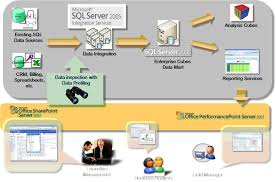 modern home design enterprise architecture amazing sql server architecture design ideas modern