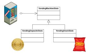 design pattern php là gì state design pattern
