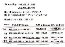 subnetting tutorial for beginners step by step tutorial by expert to understand ip adressing and