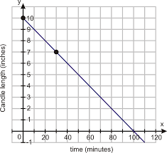 finding slope from a graph worksheet slope and rate of change ck 12 foundation