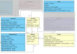 app class structural design of the app class diagram the one percent