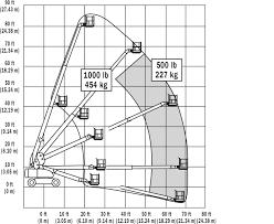 800s telescopic boom lift jlg