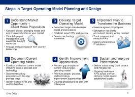operating model template international target operating model design