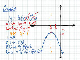 showme graphing quadratic functions in vertex form
