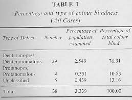 Colour Blind Percentage Incidence Of Congenital Colour Defects Among The Population Of