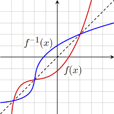 inverse and composite functions boundless algebra