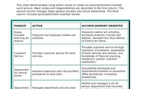 strong resume words resume words to use in resumes shocking words to use in a