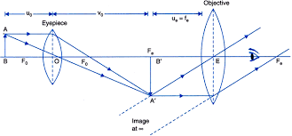 draw a ray diagram of a compound microscope write the expression