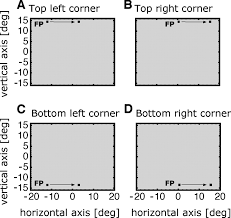 eye position effects in oculomotor plasticity and visual