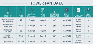 air conditioner tower fan the best tower fan of 2018 your best digs