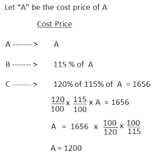 word problems on profit and loss