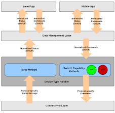 overview u2014 smartthings developer documentation