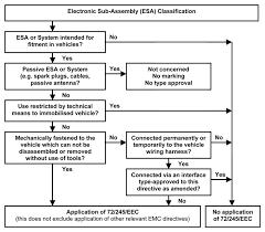 the new eu automotive emc directive