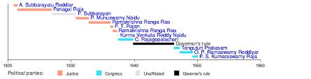 Tamilnadu Council Of Ministers 2012 List Of Chief Ministers Of Tamil Nadu