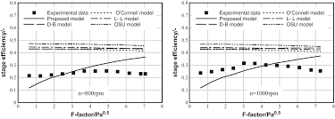 a new crossflow rotating bed part 3 stage efficiency model