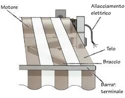 motori tende da sole automatismi per tende da sole bricoportale fai da te e bricolage