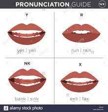pronunciation visual pronunciation guide with mouth showing correct way to stock