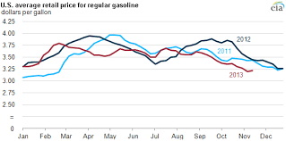 gasoline prices this thanksgiving lower than a year ago today in