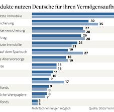 Immokauf 24 Brisante Studie In Deutschland Wird Hauskauf Zum Vorsorgerisiko