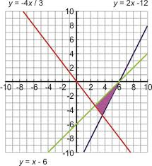 systems of linear inequalities ck 12 foundation