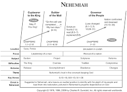 book of nehemiah overview insight for living ministries