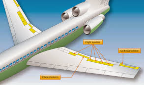 aircraft systems primary flight control surfaces