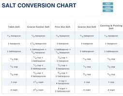 ratio kosher salt to table salt salt conversion chart kosher vs table salt etc recipe tips